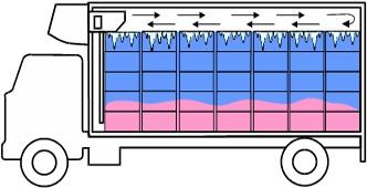 Правила перевозки температурных грузов